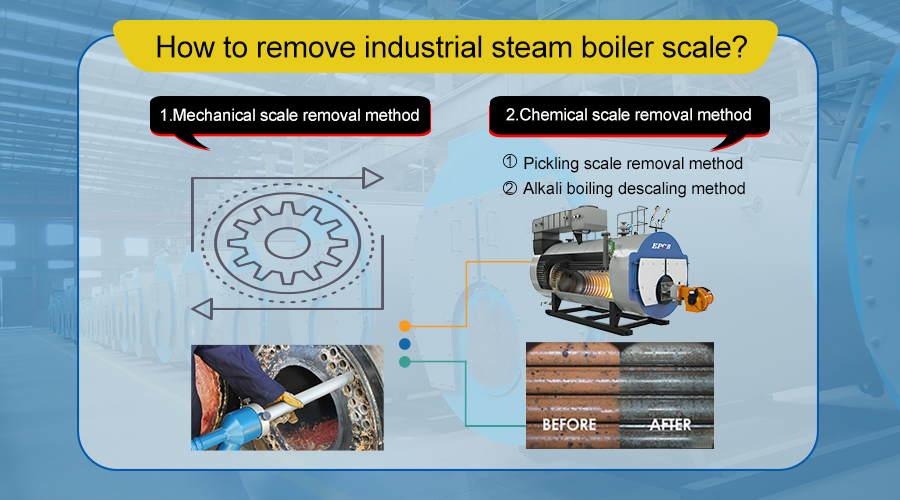 boiler scaling method